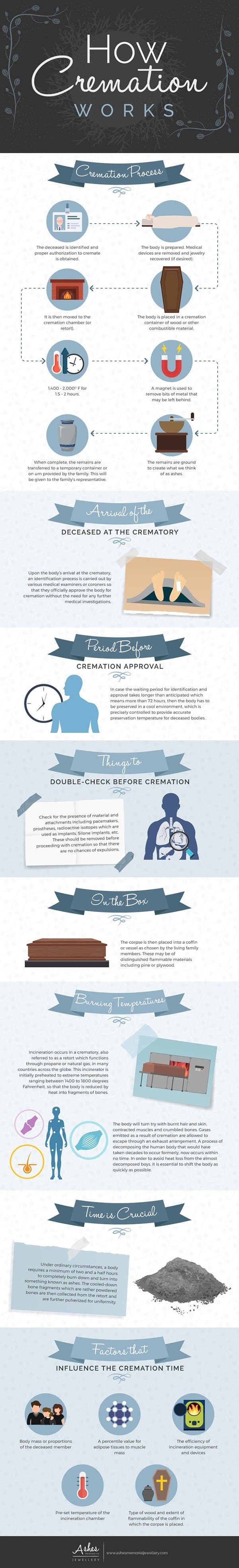 How Does The Cremation Process Work